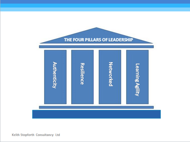 The 4 Pillars of Leadership model