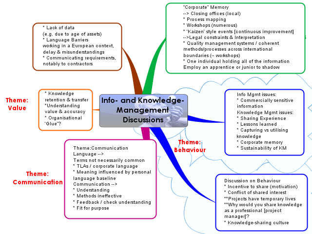 where information management ends and knowledge management begins