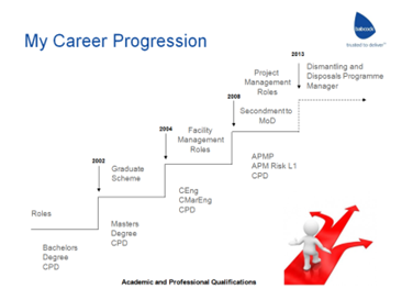 Career progression in project management