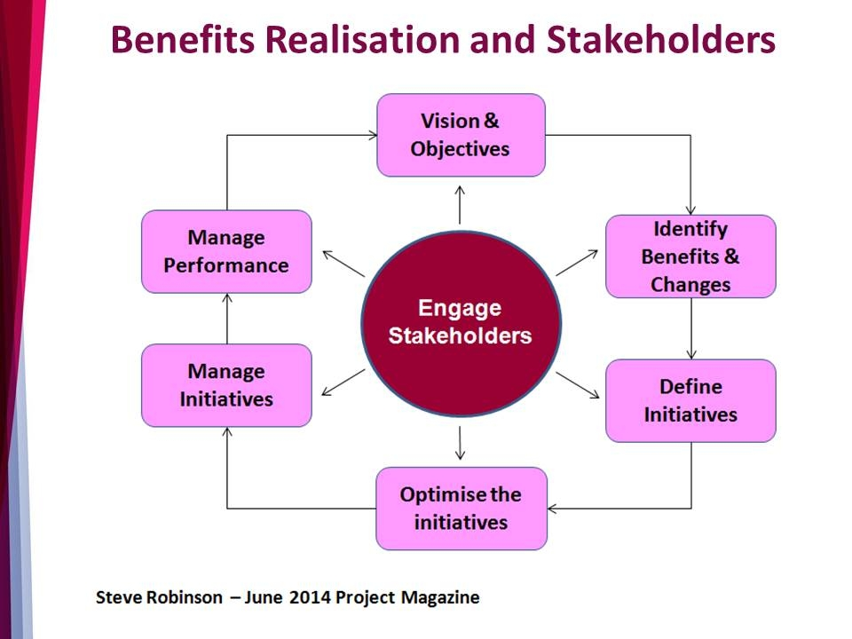 Slide: Benefits realisation and stakeholders